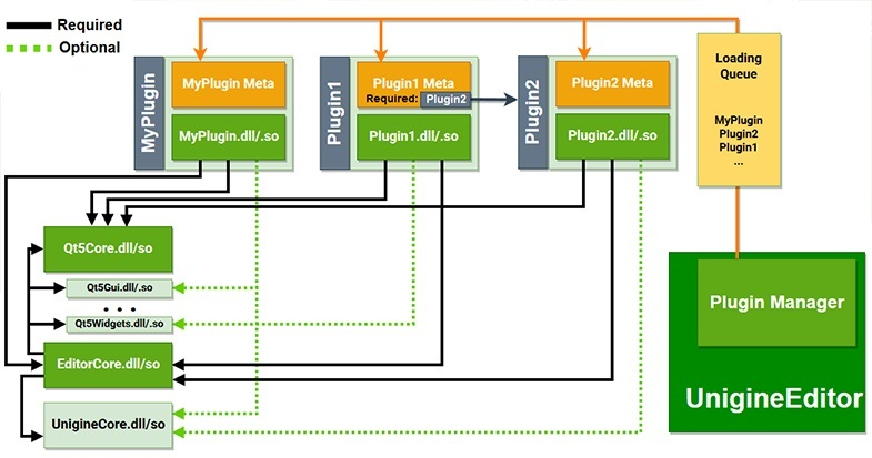 Plugins diagram